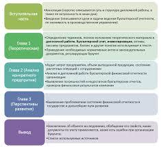 Бухгалтерский учет и анализ Дипломная работа на заказ Решатель Примерная структура дипломной работы