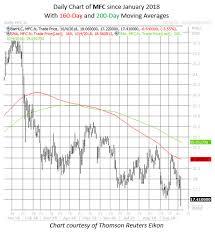 Muddy Waters Dump This Insurance Stock
