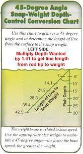 Wire Fishing Line Depth Chart Downrigger Wawang Lake Resort