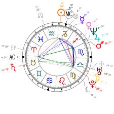 Astrology Charts For Children Astrology And Natal Chart Of Kid Rock Born On 1971 01 17