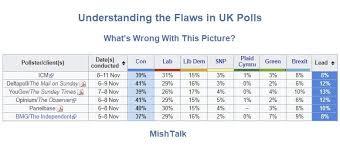 Uk Polling Chart Understanding The Massive Flaws In Uk Polls