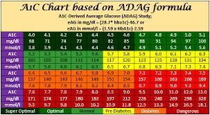 Ha1c Range Chart Aic Blood Sugar Levels Chart Ha1c Chart A1c Chart By Age