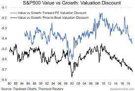 The Value Of Value Stocks Seeking Alpha