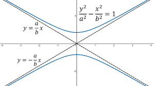 slant asymptote lines example 3 vertical hyperbola