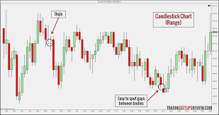How To Read Stocks Graph 15 Types Of Price Charts For Trading Trading Setups Review How
