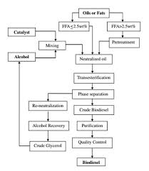 Cooking Oil Conversion Chart Waste To Fuel Technologies Oil Gas Portal