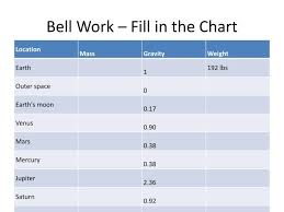 Fill In The Chart Ppt Bell Work Fill In The Chart Powerpoint Presentation