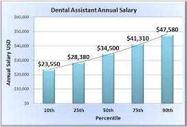 Dental Assistant Salary Wages Of Dentist Assistants In 50