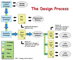 Engineering Design Process Chart The Design Process Flowchart Created In Adobe Illustrator