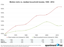 How Have Rents Changed Since 1960 Rentonomics
