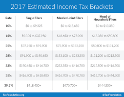 Irs Form 1040 Instructions 2014 Tax Table Unique Irs Tax
