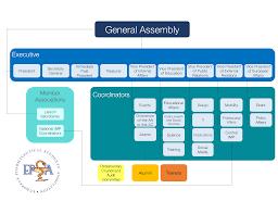 Umbrella Organization Chart Structure Epsa
