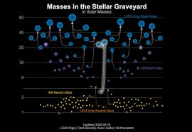 Virgo y LIGO detectan un objeto misterioso fusionándose con un agujero  negro - IGFAE