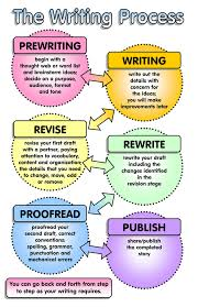 What Are The Steps To Writing An Essay