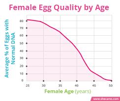 Men Fertility Age Chart 60 Cogent Sperm Count Age Chart