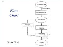 Blank Flow Chart Template For Word Lera Mera