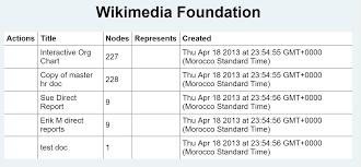 Org Chart Open Source Gr Specific Open Source Organizational