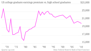 a college degree is worth quartz
