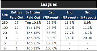 Tournament Payout Percentages Related Keywords Suggestions