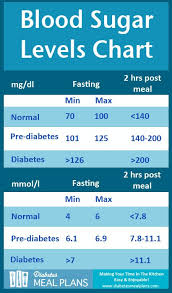 Normal Blood sugar levels Count | Normal Blood Sugar Levels Chart