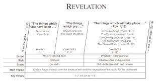 John Hagee Tribulation Chart Revelation Of Jesus To John March 2014