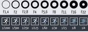 Aperture Speed Chart Aperture And Shutter Speed Chart