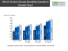 Dunkin Donuts Nutritional Value Chart Dunkin Donuts Breakfast Sandwich Calories