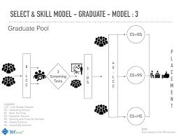 foundation for csr redington employability skills training select skill model