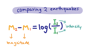 Magnitude and intensity measure different characteristics of earthquakes. Richter Scale Is Logarithmic Expii