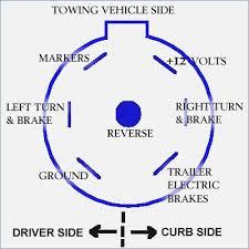 7 pin plug trailer wiring diagram ford stolac org 7 pin vehicle plug wiring diagram wiring diagram ford trailer wiring diagram trailer electric trailer wiring 7 pin