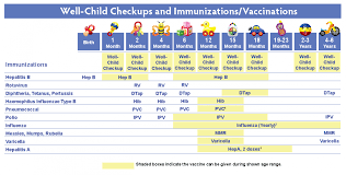 Age Chart For Shots 40 Up To Date Baby Immunizations Chart