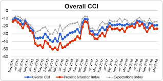 March 2019 Consumer Confidence Levels