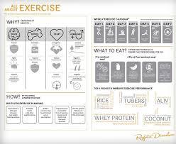 Rujuta Diwekar Food Chart Rujuta Diwekars Weekly Workout Plan Pre And Post Workout