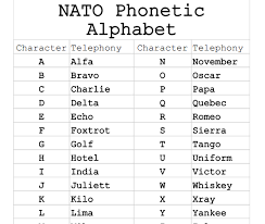 The symbol from the international phonetic alphabet (ipa), as used in phonetic transcriptions in modern dictionaries for english learners — that is, in a. A To Z Alphabet Spelling Letter
