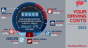 Annual Cost To Own And Operate A Vehicle Falls To 8 698