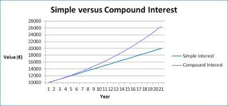 Savings Compound Interest Chart Investing 101 Power Of Compound Interest