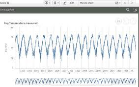 Whats New In Qlik Sense 3 0 Time Aware Charts Qlik