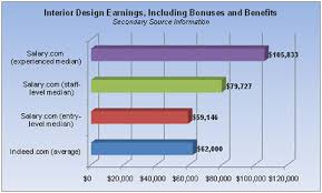 Average Salary For Interior Designer