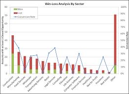 B2b Customer Segmentation Win Loss Analysis By