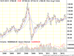 Crude Oil Price Chart Monthly Light Crude Oil Pit Nymex Crude Oil Futures Crude