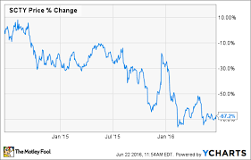 Is Tesla Motors Inc Bailing Out Solarcity Corp The Motley