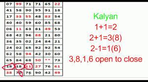Kalyan Matka Single Open To Close Tricks 1000 Passed
