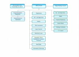 Organization Chart Banking Control Commission Of Lebanon