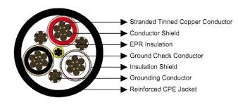 5kv Cable Ampacity Chart Type Shd Cgc Shield Ground Check Power Cable 5kv