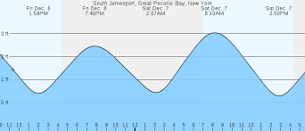 South Jamesport Great Peconic Bay Ny Tides