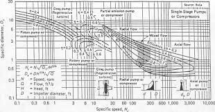 American Turbine Impeller Chart Affinity Law An Overview Sciencedirect Topics