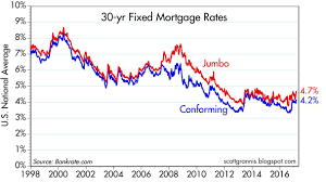 30 Year Fixed Chart 30 Year Fixed Mortgage Rates On The Rise Seeking Alpha