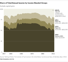 facts about economic inequality pew research center an error occurred