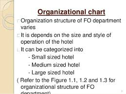 Hotel Front Office Organizational Chart Introduction To Front Office Front Office Organizational