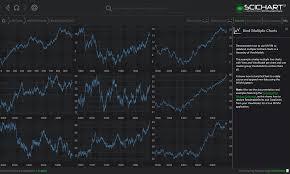 Wpf Chart Bind Multiple Charts Mvvm Fast Native Chart